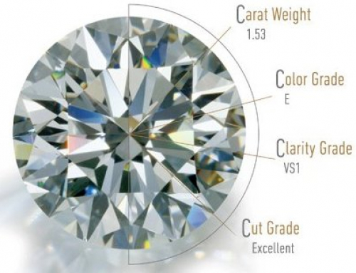 """What are the """"4 C's"""" and What Does it Mean to YOU When Buying a Diamond"""