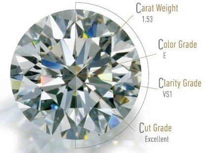 sell diamonds Philadelphia