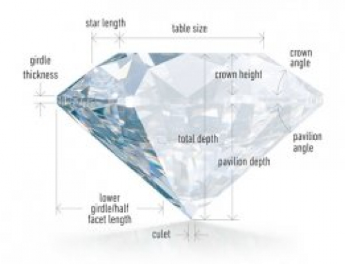 The Process of Diamond Cutting and Manufacturing