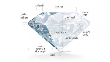 Sell Diamond Engagment Ring | Immediate Cash | D  Atlas Estates